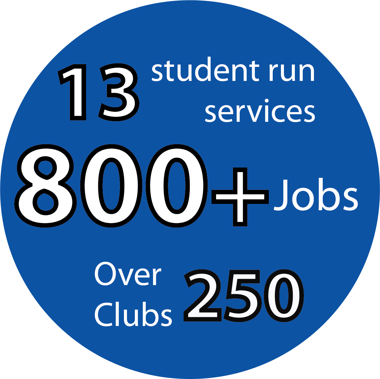 The AMS provides 13 student-run services with over 800 jobs, and oversees over 250 ratified clubs.